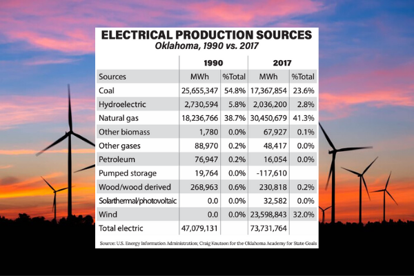 Electrical Production Sources