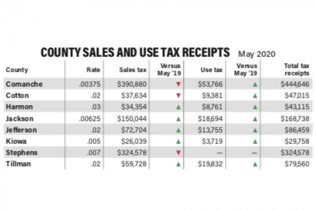 COUNTY SALES AND USE TAX RECEIPTS