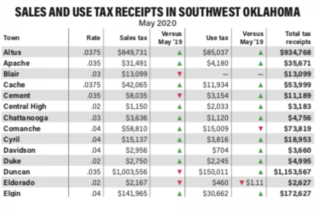 SALES AND USE TAX RECEIPTS IN SOUTHWEST OKLAHOMA
