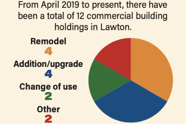 From April 2019 to present, there have been a total of 12 commercial building holdings in Lawton.
